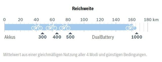 der-bosch-active-line-plus-e-bike-motor-eignet-sich-auch-für-längere touren