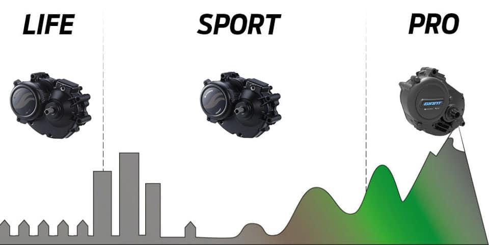 die-verschiedenen-sync-drive-antriebssysteme-von-giant-im vergleich
